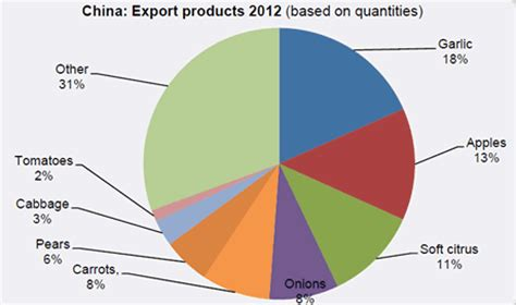 2in1 Brand Import China china produces half of worldwide vegetables and 30 of fruit