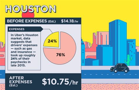 how does uber pay their drivers how much do uber drivers make in houston