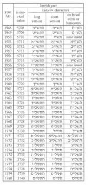 What Year Is It In The Hebrew Calendar C O I N S Page I 04 Hebrew Calendar Conversion Chart