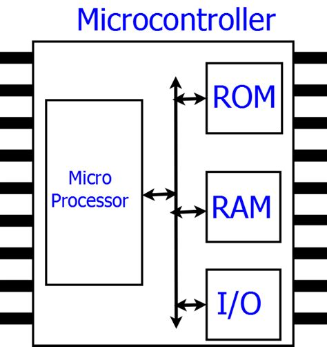 differentiate between integrated circuit and microprocessor 25 answers what is the difference between a microprocessor and microcontroller quora
