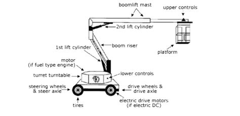 upright tiger scissor lift wiring diagram efcaviation