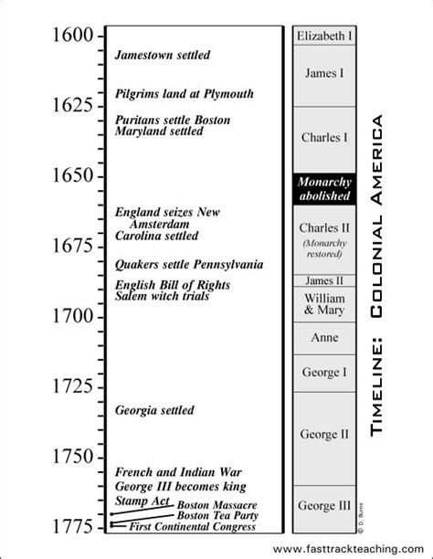 the american history timeline book 2 1870sã present books timeline colonial america 1600 1775 homeschool