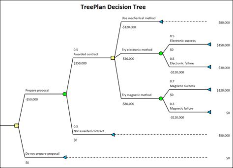 visio decision tree exle treeplan the decision tree add in for windows excel