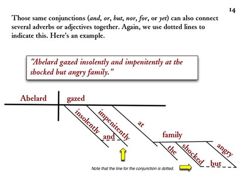 how to diagram a compound sentence diagramming compound sentences diagram my sentences