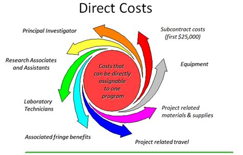 cost of image gallery direct costs