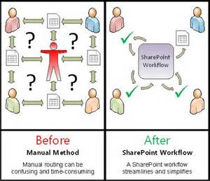 comparison of manual process with automated workflow manual incident handling workflow