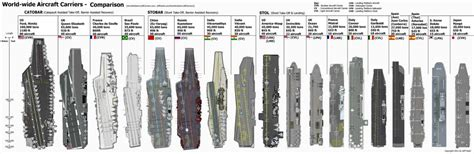 Mba Class Size Comparison by Photos Aircraft Carrier Size Comparison Militaryimages Net