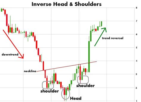 x pattern stock graph inverse head and shoulders pattern awesome penny stocks