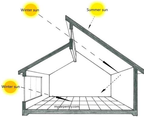 1000 ideas about passive solar homes on