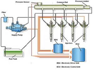 Fuel System Diagram Of Diesel Engine Why You Should Buy A Diesel Adventure 4wd