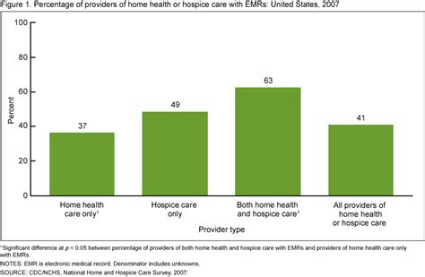 clinical charting software for home care and hospice products data briefs number 45 september 2010