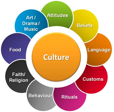 culture mama the arts culture more for the st louis parent social studies 6 world cultures august 2015