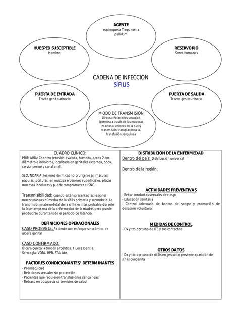 cadena epidemiologica treponema pallidum cadenas epidemiol 243 gicas de principales enfermedades