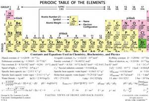 Periodic Table Polarity Physical Chemistry Equation Sheet Jennarocca