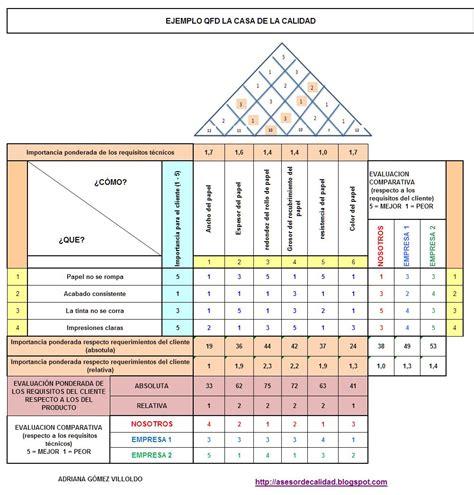 casa de calidad qfd la casa de la calidad herramienta de planificaci 243 n