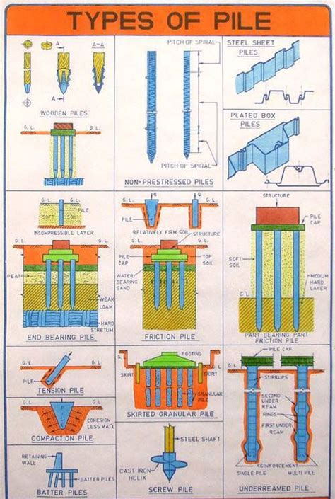 design engineer types types of piles for pile foundation civil engineering