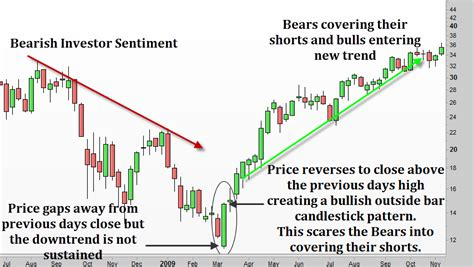 candlestick pattern test how to trade outside bar candlestick patterns backtestwizard