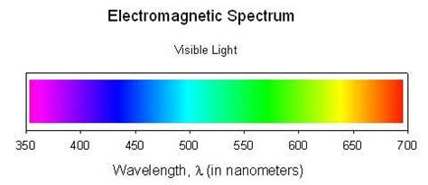 electromagnetic spectrum colors homework 3