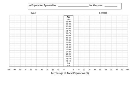 How To Make A Population Pyramid On Paper - worksheets population pyramid worksheet opossumsoft
