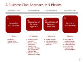 Scotiabank Business Plan Template by Bank Business Plan Mfacourses887 Web Fc2