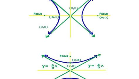how to solve conic sections how to solve hyperbolas sciencing