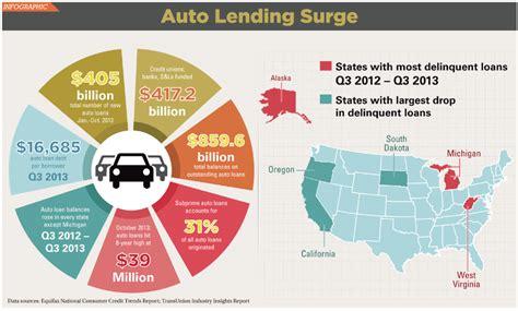 auto lending infographic auto lending surge