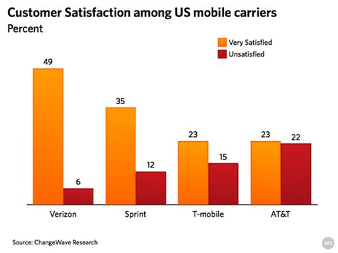 At T Csr by Customer Service Survey Puts At T At Bottom Of Carrier Heap Ars Technica