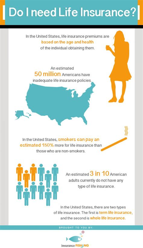 do i need life insurance to buy a house do i need life insurance visual ly