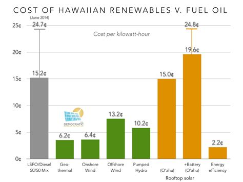 solar energy cost efficiency hawai i at the energy crossroads part 2 how much renewable energy cleantechnica