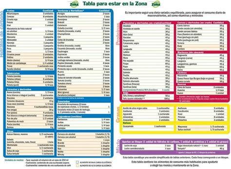 alimenti dieta a zona dieta a zona free come dimagrire in fretta