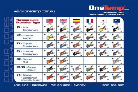 cable colour code chart onetemp