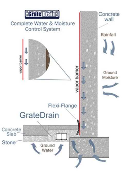 moisture barrier in basement crawl space vapor barriers home humidity