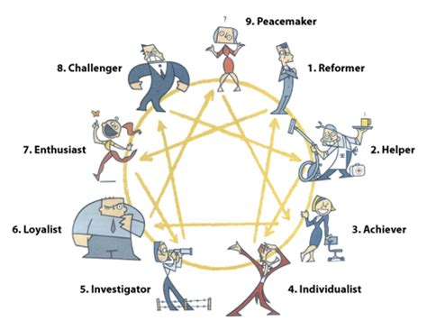 the of typing powerful tools for enneagram typing books enneagram slackpropagation