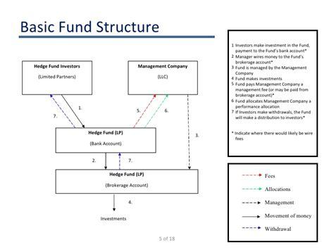hedge fund prospectus templates licenseanti