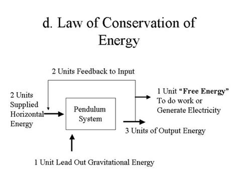diagram of energy conservation 00 book 2 pril 57