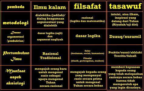 Islam Dan Filsafat Perenial tasawuf islam autos post
