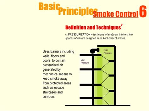 Interior Layout App 1 fire safety design principles