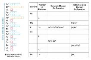 electron configuration images frompo