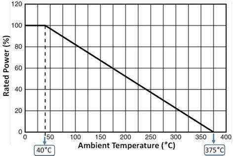 smd resistor derating smd resistor derating curve 28 images anti surge current flat chip resistors sg73 resistor