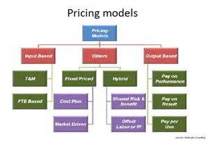 it service cost model template iaop pricing model