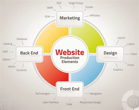 Design Criteria For A Website | design sites perfectly hire the best site optimizers