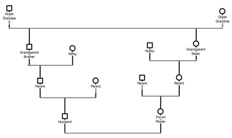 Best Photos Of Printable Exle For Genogram Blank Genogram Free