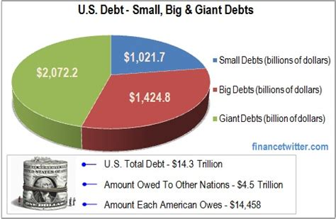 How Much Money Does The Government Take From Lottery Winnings - u s debt how much does each american owe