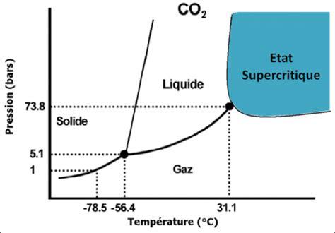 diagramme de phase co2 supercritique comprendre les processus en jeu
