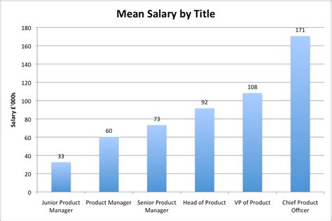 product manager salary survey part 3 us and uk comparison