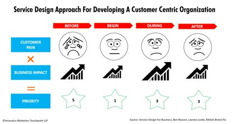design thinking organizations difference between design thinking and service design thinking