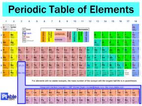 What Is Y On The Periodic Table by Welcome To The Periodic Table Existence Of Element 115
