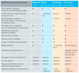 It Support Service Level Agreement Template by Service Level Agreement Rohde Schwarz Deutschland