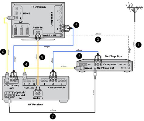 hdmi tv cable connections diagrams hdmi uncategorized free wiring diagrams