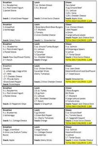 About imperfectlife net on pinterest military diet diet and lost